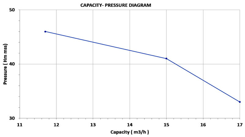 Omega-Petrol-Engine-Driven-Pump-Performance-Curve
